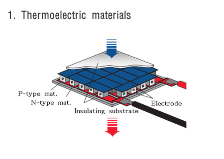 Energy materials quantum physics lab kyunghee university thermoelectricity can be used as an energy conversion technology from thermal energy into electrical energy or vice versa due to the increasing demand on sciox Image collections